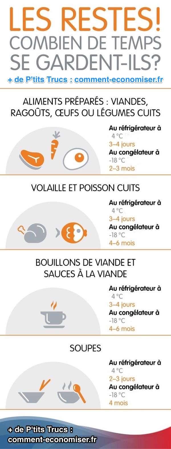 le guide pour savoir combien de temps et comment conserver les restes aliments