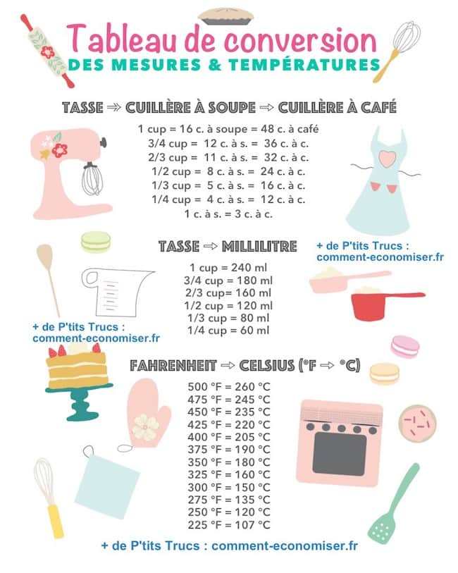 Comment convertir les cups en grammes dans les recettes for Equivalence mesure cuisine