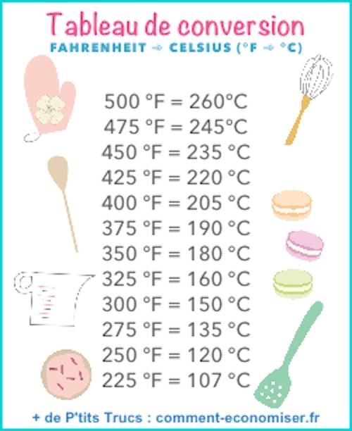 Regardez ce tableau pour convertir les températures de cuisson des degrés Fahrenheit en degrés Celsius.