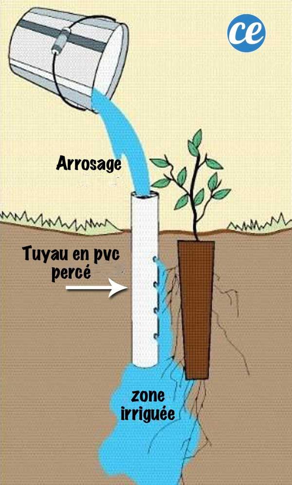fabriquer un système d'irrigation de la terre en profondeur