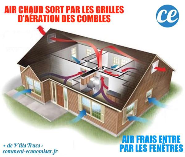Une maison avec ventilation optimisée pour se rafraîchir sans clim en été.