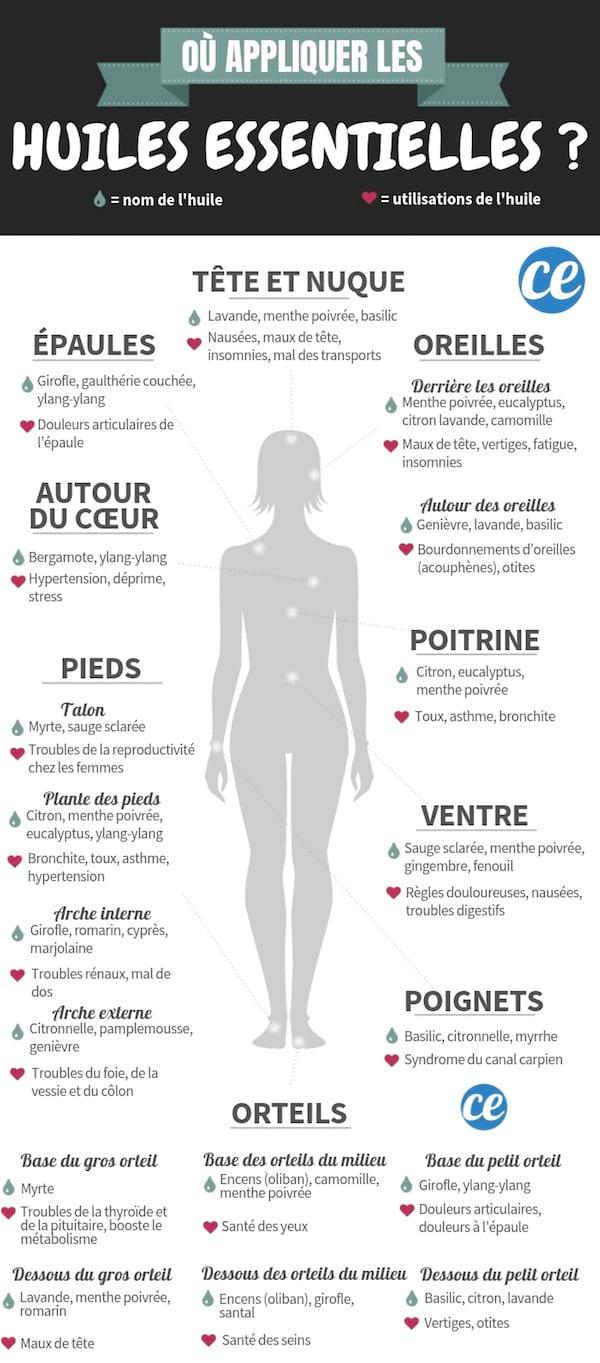 Comment choisir choisir la bonne huile essentielle à utiliser sur la peau ? Voici le guide facile des huiles essentielles à utiliser sur la peau.
