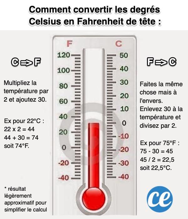 L'astucieux calcul pour convertir les degrés Celsius en Fahrenheit