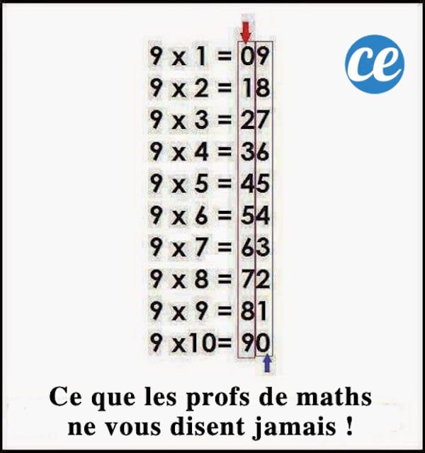 L'astuce simple pour connaître la table de 9