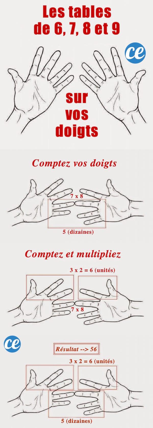 L'astuce facile pour utiliser ses doigts pour les tables de 6, 7, 8 et 9