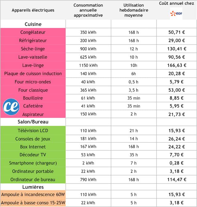 Le tableau de consommation électrique des appareils électroménagers pour faire des économies d'énergie