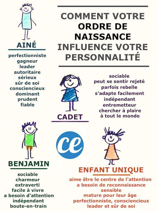 Quelle est l'influence de l'ordre de naissance sur la personnalité et le caractère