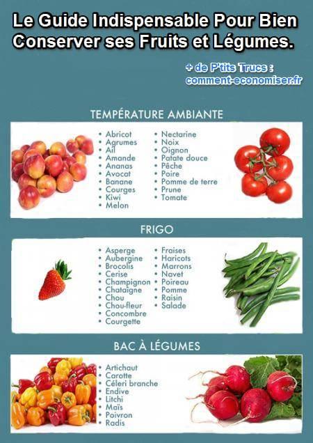 a3442527a6a Comment Bien Conserver Vos Fruits et Légumes   Découvrez le Guide ...