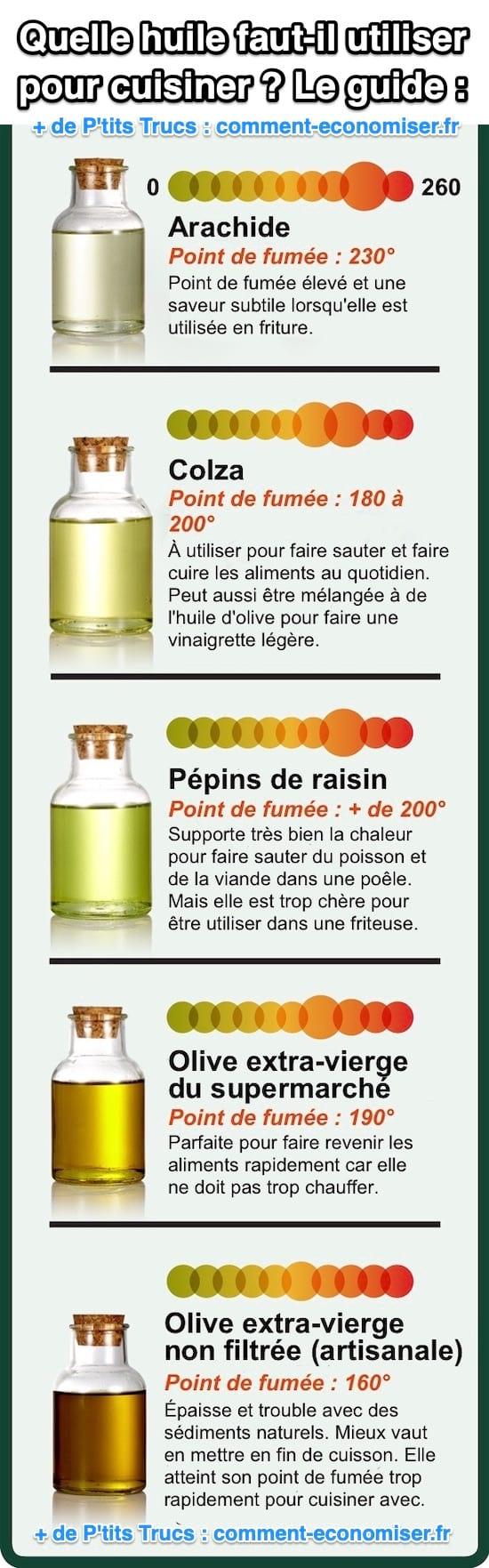 Le guide pour savoir quelle huile utiliser pour cuisiner