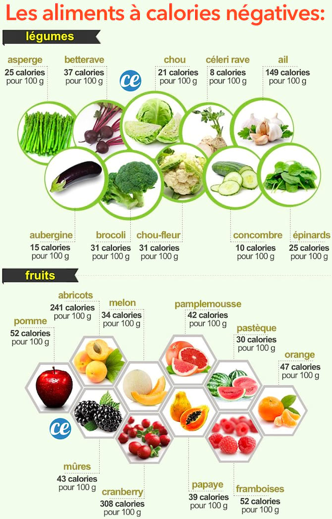 Les 10 Meilleurs Aliments A Zero Calorie Pour Maigrir Facilement