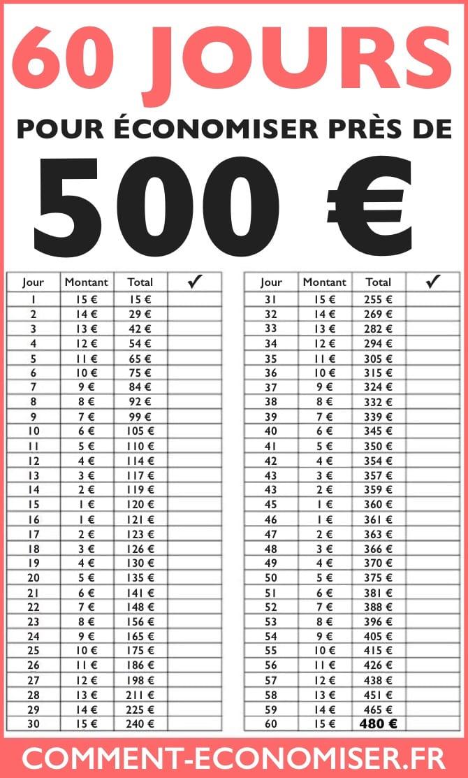 comment epargner 1000 euros par mois