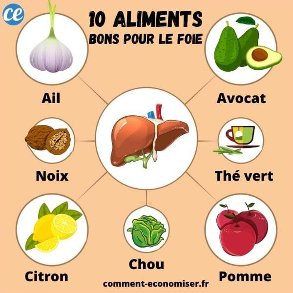 aliment detoxifiant pour le foie