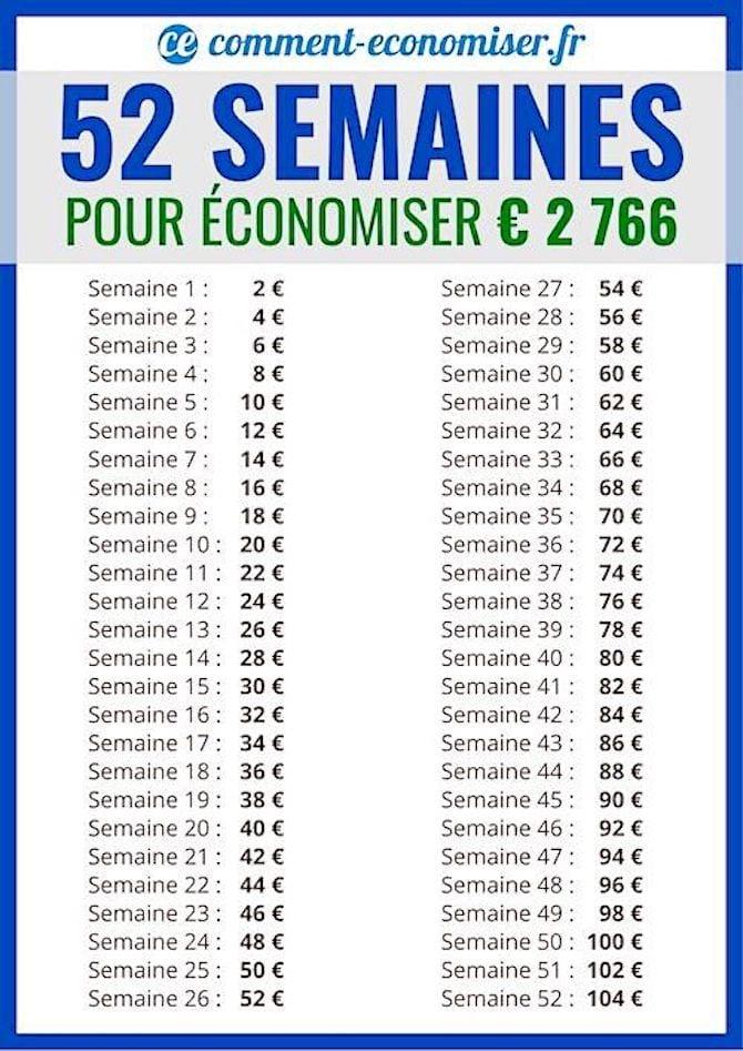 En doublant les montants du défi, vous pouvez mettre 2 766 € en 52 semaines !
