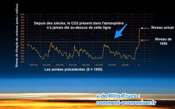 le niveau de CO2 dans l'atmosphère reste trop haut