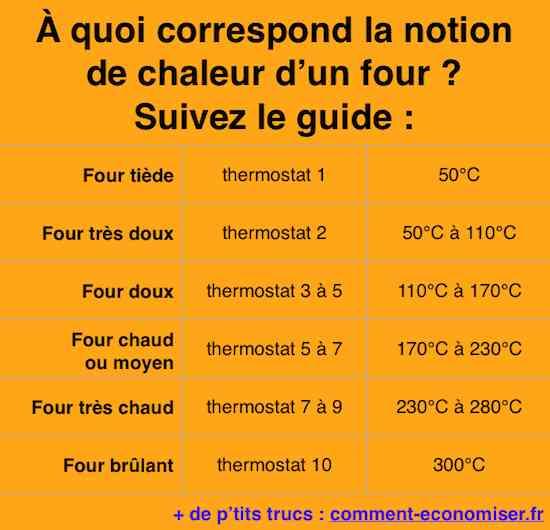 Comment faire pour facilement convertir entre température et thermostat ?