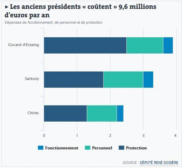 10 millions d'euros pour les ancients présidents