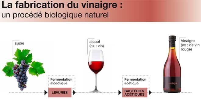 Savez vous comment le vinaigre a t invent le secret enfin d voil - Comment faire du vinaigre de cidre ...