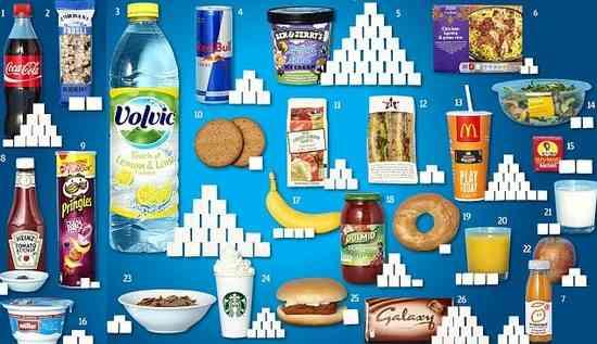 sucre ajouté dans aliments dangereux