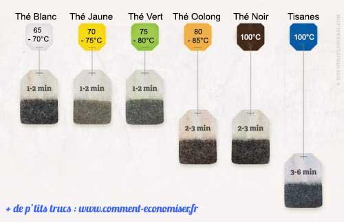 thé temps d'infusion