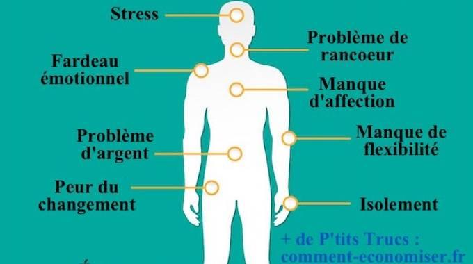 Voici Comment Vos Émotions Se Transforment En Douleurs Physiques.