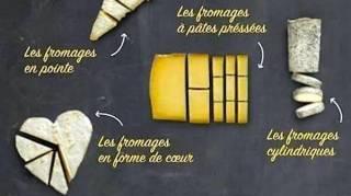 Comment Bien Couper le Fromage  Le Guide Révélé Par Mon Fromager