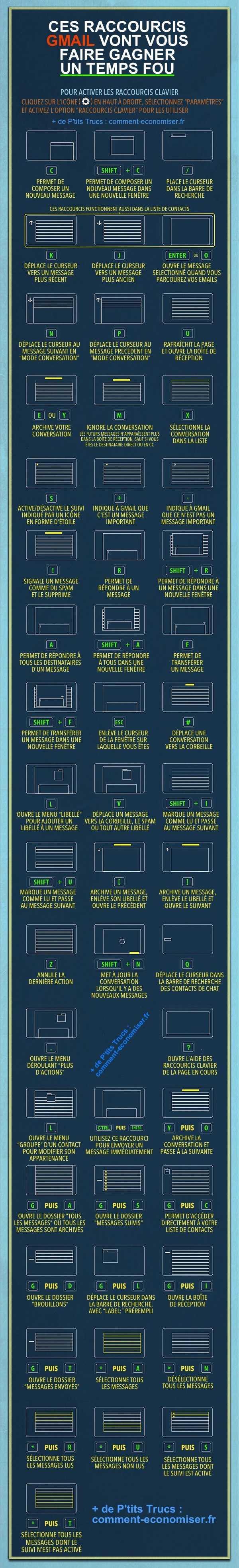 Le guide pratique pour savoir comment faire les raccourcis Gmail sur votre clavier.