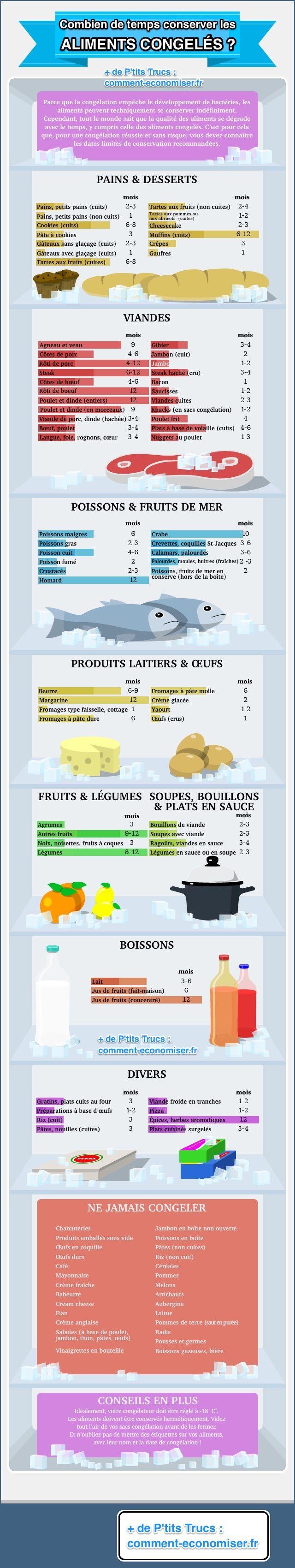 Combien De Temps Peut On Garder Les Aliments Au Congelateur Le Guide Pratique Indispensable
